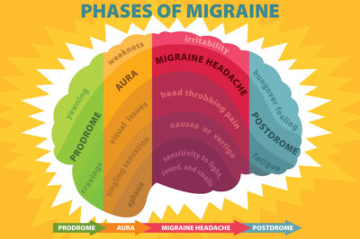 Types of Migraine and its Natural Home Remedies