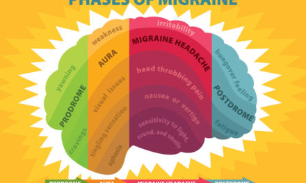 Types of Migraine and 4 Natural Home Remedies