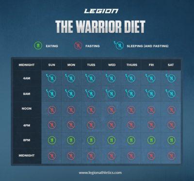 Warrior Intermittent Fasting Diet