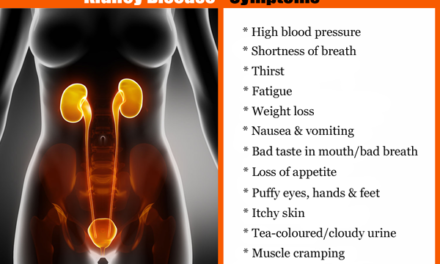 Everything about Kidney Failure Symptoms